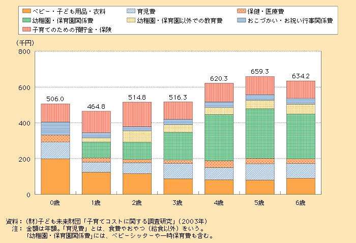 0~6歳の子供にかける1ヶ月のベビー・子ども用品・衣料の金額の平均は9,189円!内閣府の調査はこちら